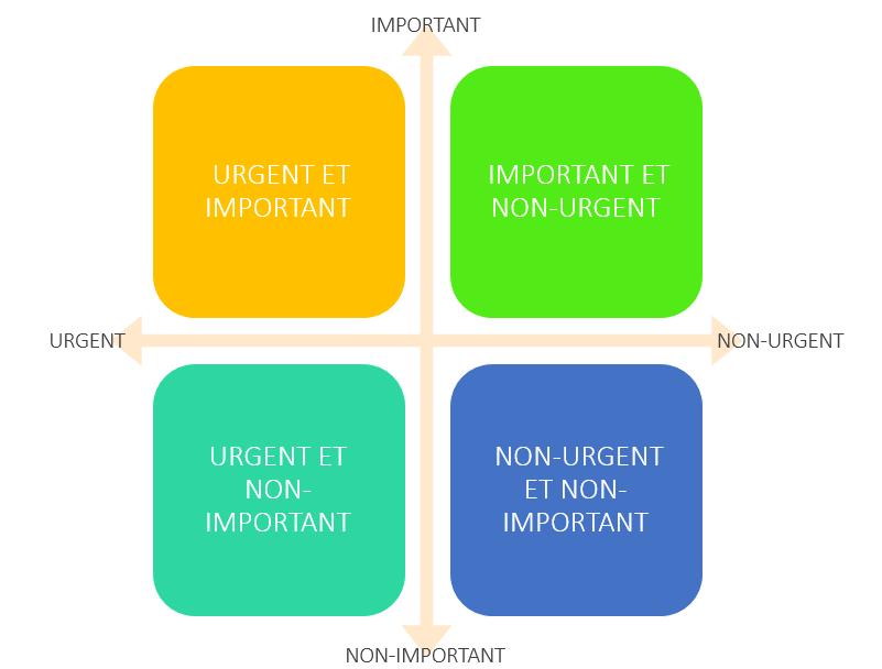 Gestion des priorités : la matrice Urgent/Important
