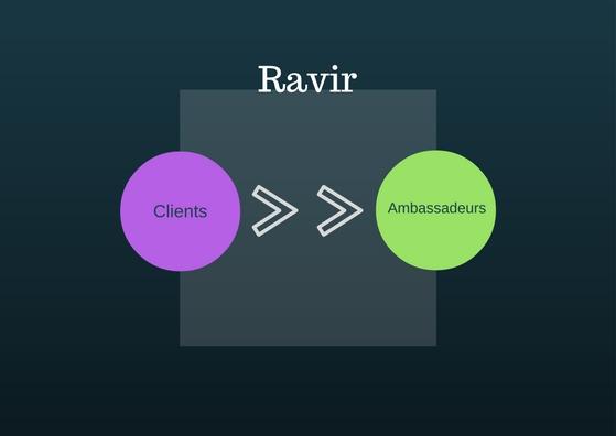 Fidéliser ses clients sur le web, grâce à l'Inbound Marketing
