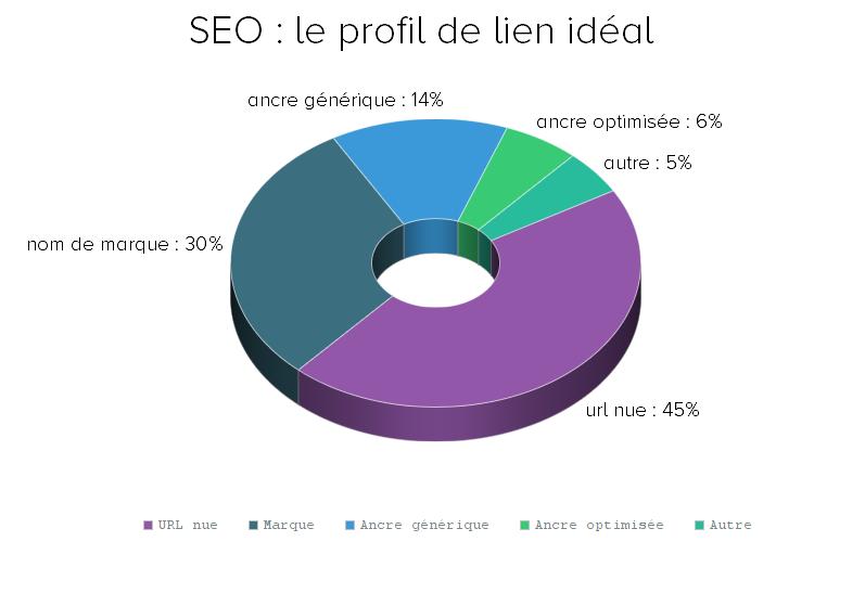 Profil de liens SEO