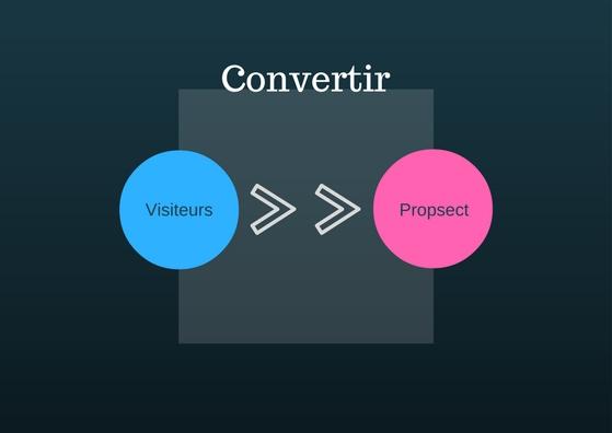 Convertir ses visiteurs en prospects et en client grâce au Inbound Marketing