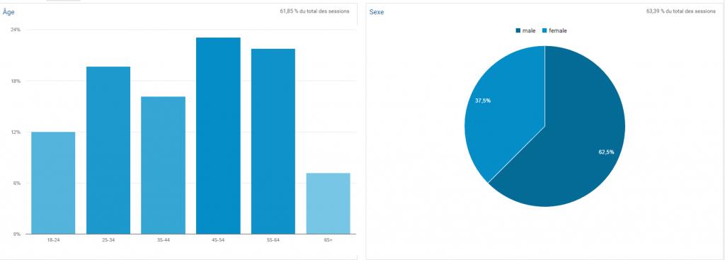 persona Marketing : données analytiques pour faire des hypothèses