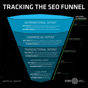 black & blue infographic tracking the seo funnel