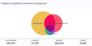 se-rankings-semantics